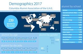 CAA UAE demographics 2017 | by UAE Columbia Alumni