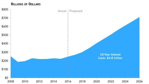dollar charts