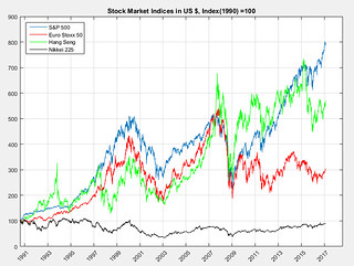 Stock Market Indices converted to US $, Index (1990)=100 | by karsten-reuss