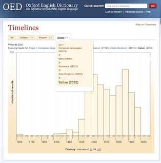 OED-origin