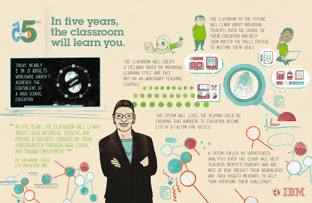 5 in 5 Storymap: The Classroom Will Learn You | In five year