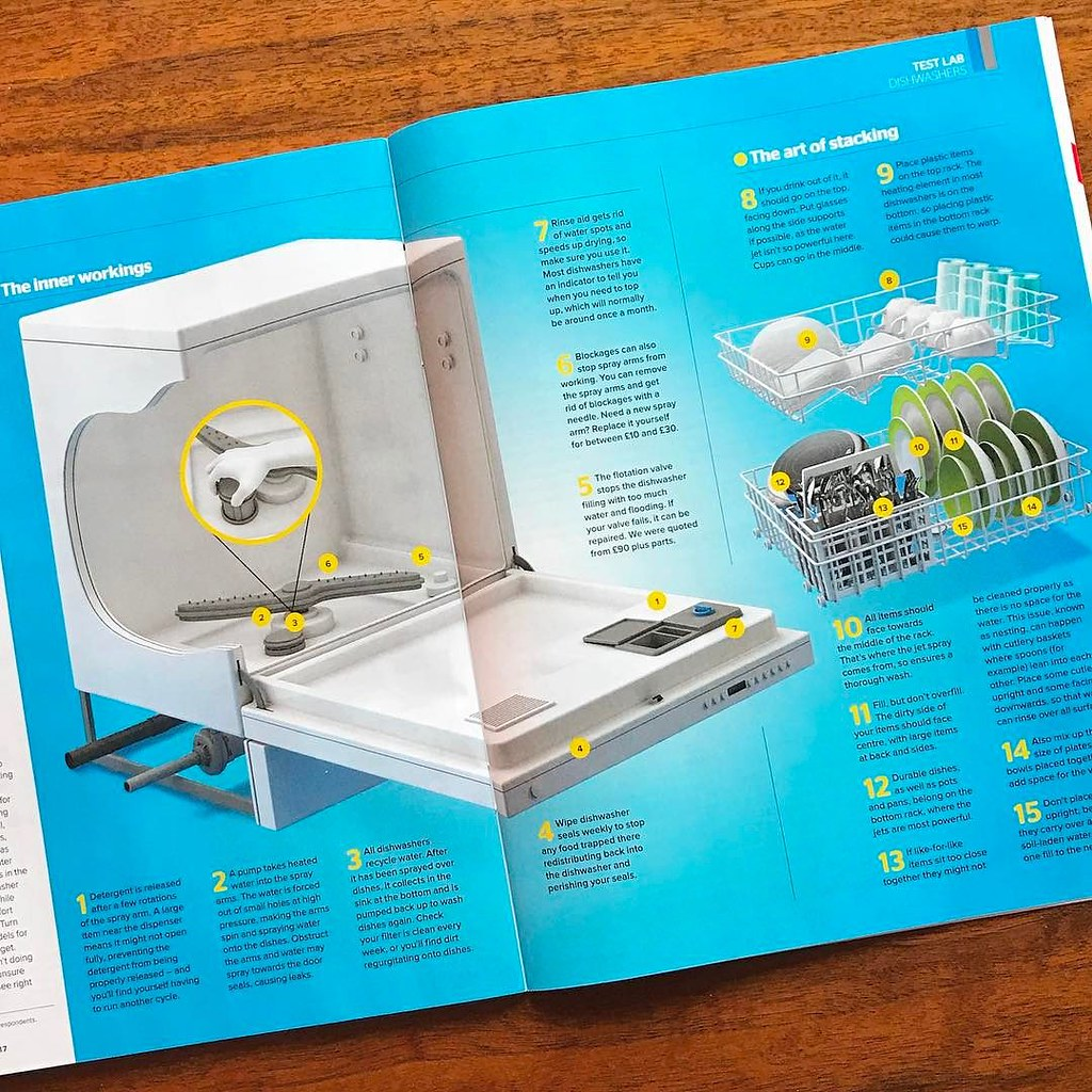 Dishwasher cutaway for Which? magazine's Test Lab