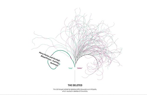 The Deleted - Top 100 Debated  Wikipedia Articles For Deletion