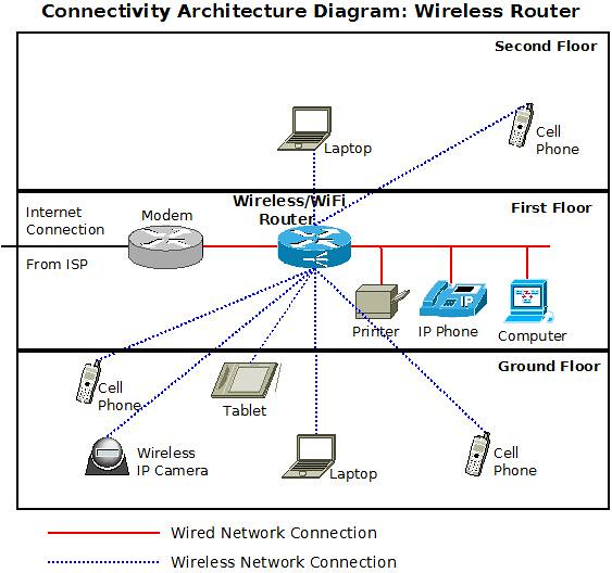 wireless-router-architecture-diagram | by excitingip