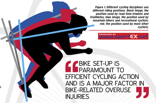 Different cycling disciplines use different riding positions. Black image, the position used by road time-trialists and triathletes; blue image, the position used by mountain-bikers and recreational cyclists; red, the position used by most other cyclists. | by sportEX journals