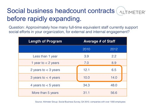 Social Business Headcount Contracts Before Rapidly Expanding | by jeremiah_owyang