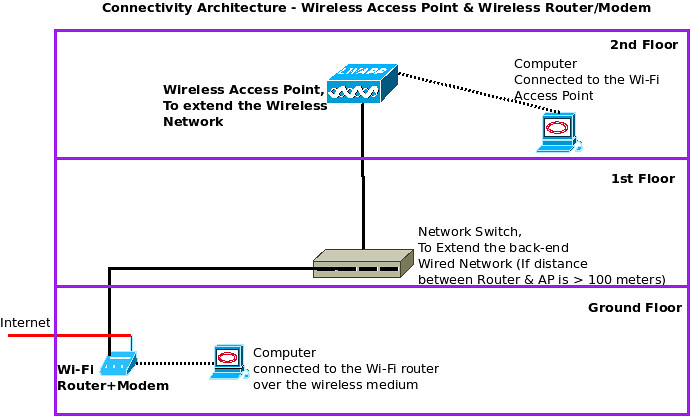 wireless-access-point-architecture-diagram   by excitingip