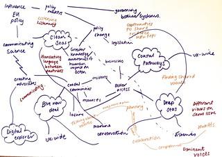 Collaborative ecosystems I