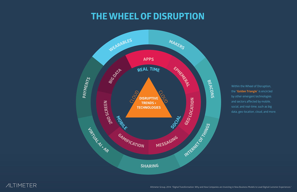 Figure 2: The Wheel of Disruption (Dark) | Download the ...