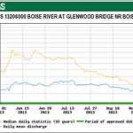 glenwood_flows_2013_graph