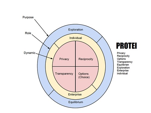 PROTEI Model of Privacy & Transparency
