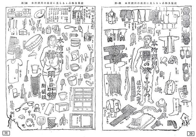 今和次郎「第一圖 本所深川の商店に見られる 品物及値段」「第二圖 本所深川の商店に見られる 品物及値段」