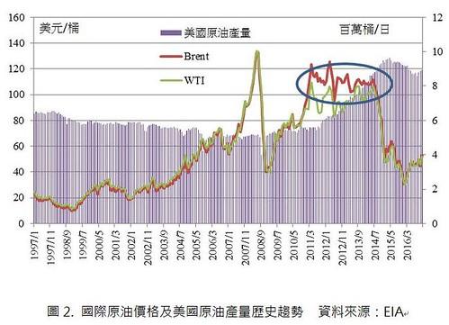 圖2國際原油價格及美國原油產量歷史趨勢