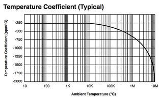1/4 Watt Carbon Resistor temperature coefficient
