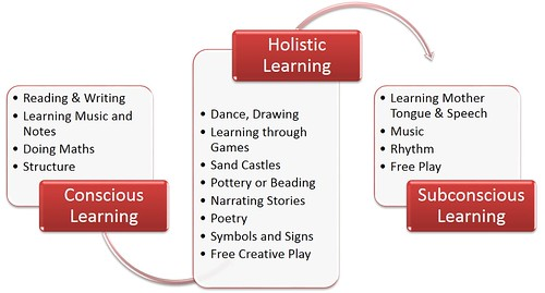 Holistic Learning | by Natasa Pantovic Nuit