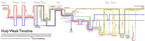holy-week-timeline