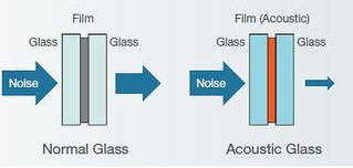 Glass Accoustic
