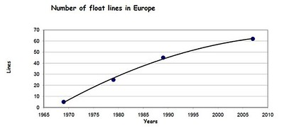 Number floating lines