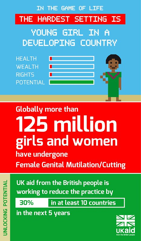 The hardest setting: female genital mutilation/cutting infographic