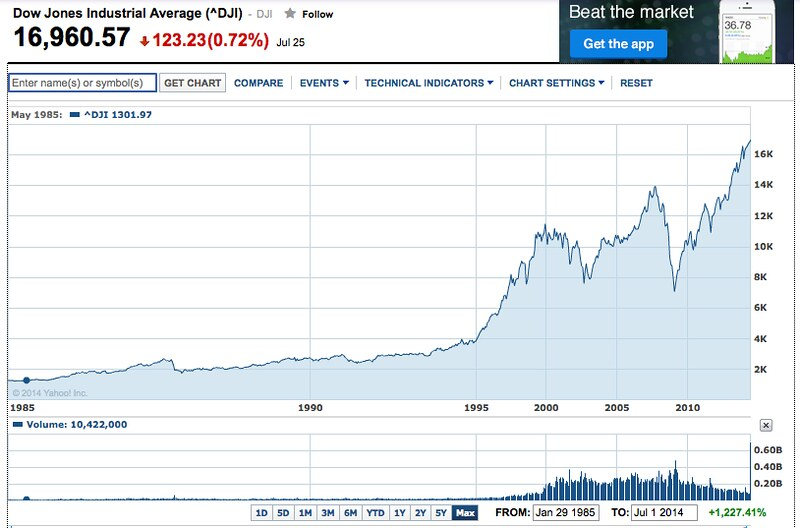 finance.yahoo dow chart