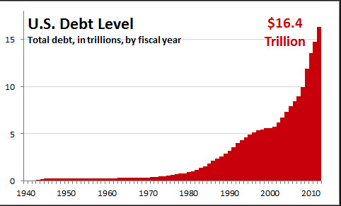 US debt problem