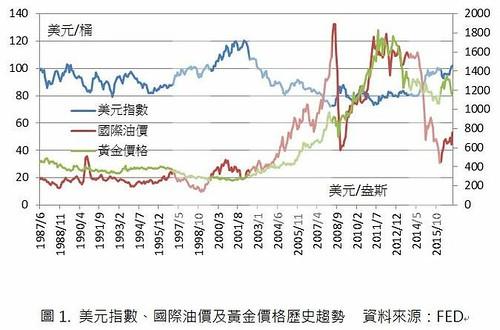 圖1美元指數、國際油價及黃金價格歷史趨勢
