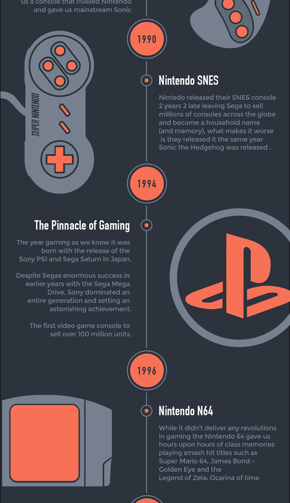 Part 4: The History of Video Gaming Consoles 1972 - 2014