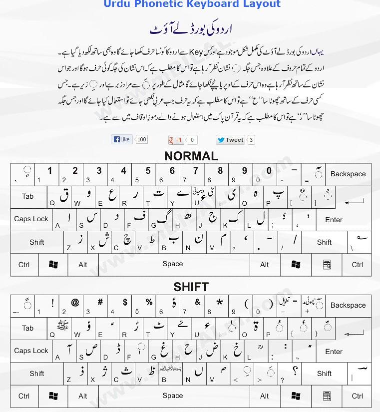 Phonetics keyboard