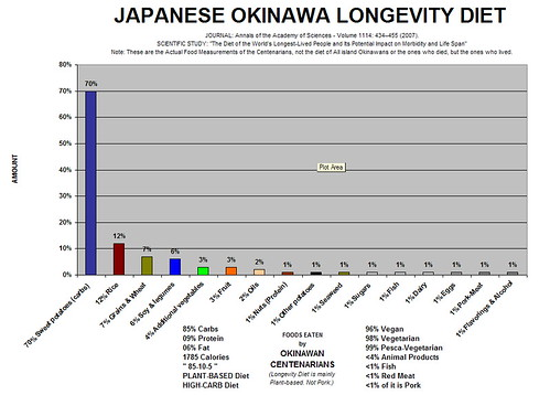 Okinawa Diet Centenarian  Food List Bar Chart, Potatoes, Starches, Grains, Rice, Soy, Not Pork, Not fish, Not meat, nearly entirely vegetarian - Longevity Study | by Centenarian Diet Research