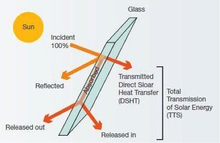 Solar glazing control