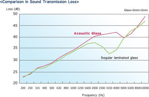 Glass Acustic comparison