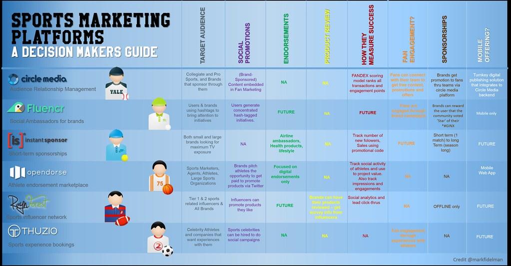 sports marketing platforms matrix | Sports Marketing Platfor… | Flickr