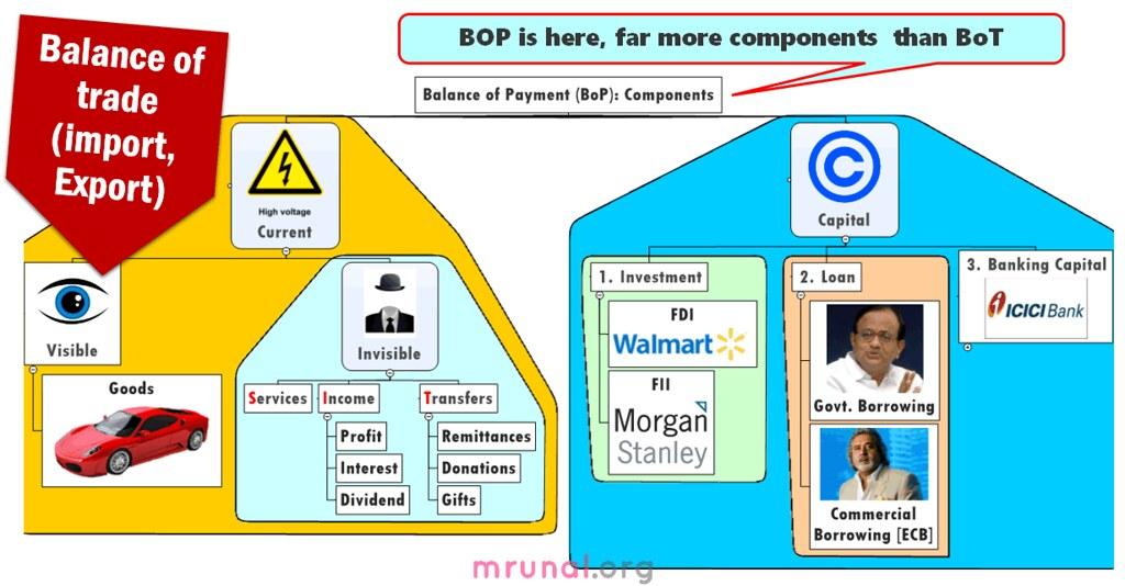 Balance of Payment chart | Mrunal org | Flickr