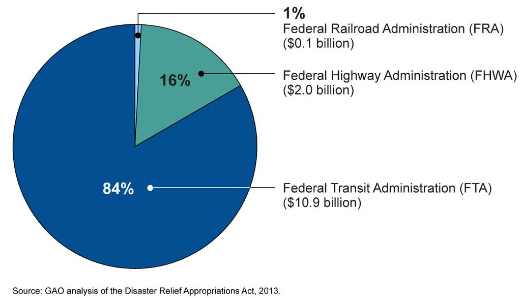 Figure 3: DRAA Appropriations for Surface Transportation
