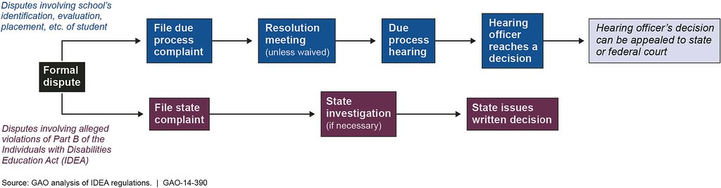 Figure 1: Steps in Due Process and State Complaint Process