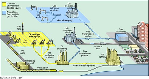 Figure 3: Oil and Gas Transportation from Production to Users