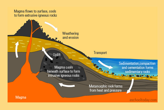 What Is The Rock Cycle The Rock Cycle Is The Entire