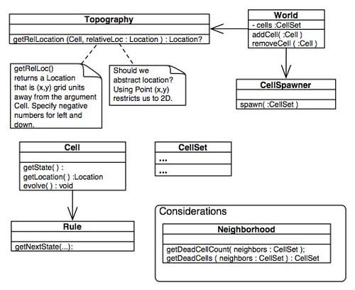 GOL - Class Diagrams
