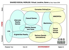 Shared Social Worlds Diagram | by Gary Hayes