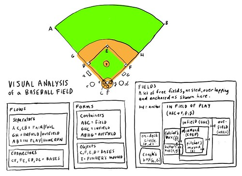 All sizes | Visual analysis of a baseball field | Flickr