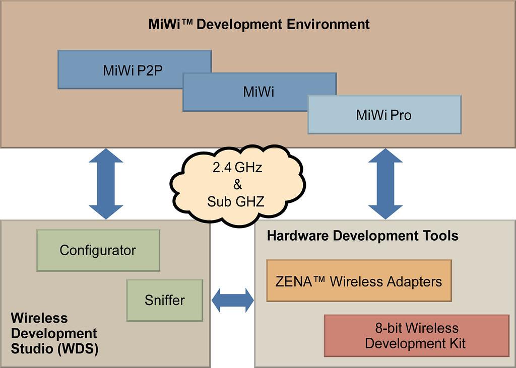Microchip's MiWi Development Environment   Microchip Technol