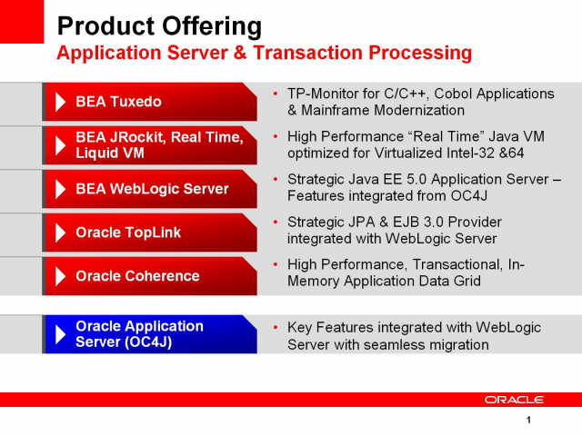 Oracle BEA app server & transaction processing product roa