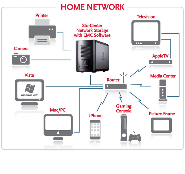 ix2 Home Network Diagram | Iomega Nordic | Flickr