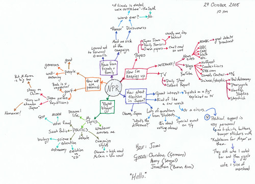 NPR Mind Map   by MShades