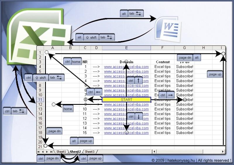 Excel & OpenOffice Calc navigation shortcuts