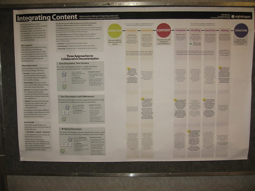 Integrating Content | by Tanya R.