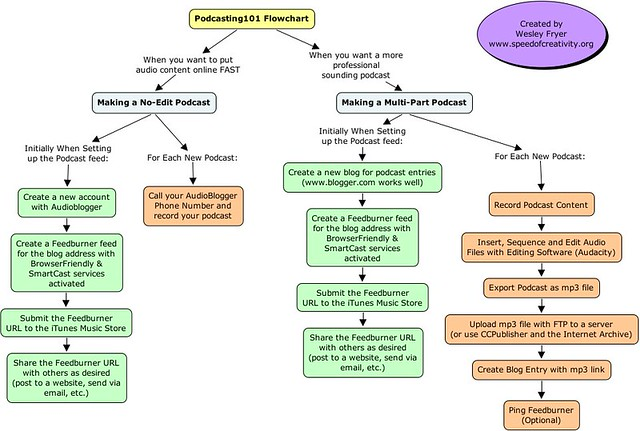 Podcasting 101 Flowchart | This is a flowchart I created to