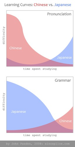 Learning Curves: Chinese vs. Japanese | by sinosplice