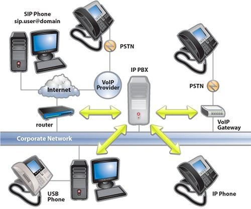 tpad ip pbx network diagram tpad is a global itsp and spec traditional pbx diagram small office or home office voip system