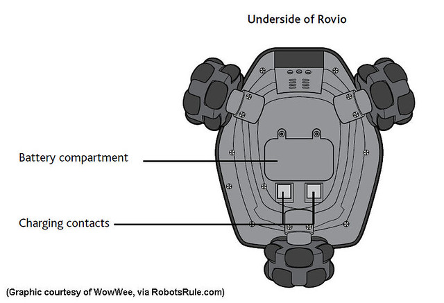 WowWee Rovio - Bottom View diagram
